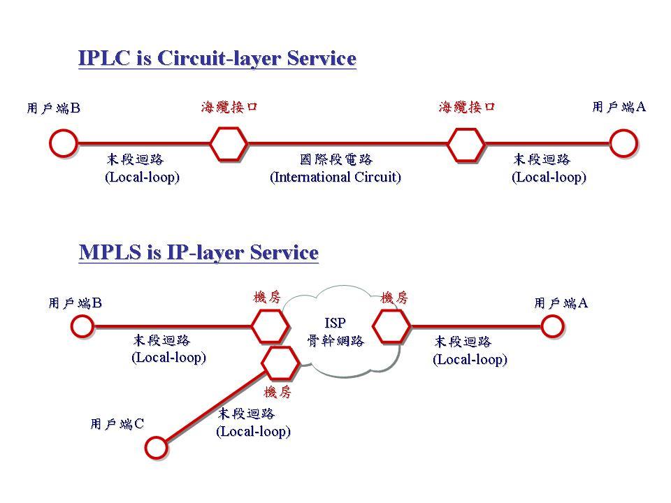 IPLC与MPLS的区别